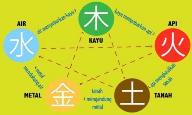 Cara Mengetahui Arti Unsur dan Elemen dalam Shio
