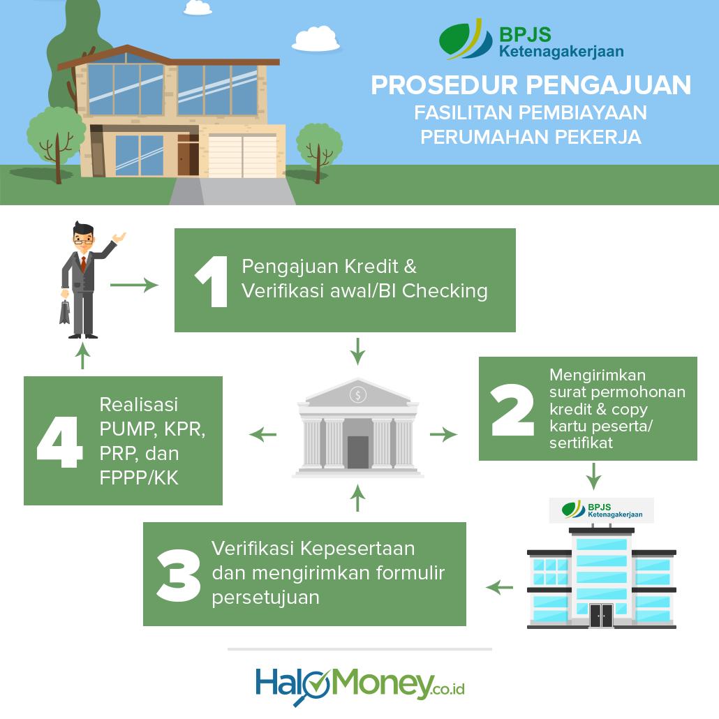 Cara Mengajukan kredit Rumah dg BPJS TK
